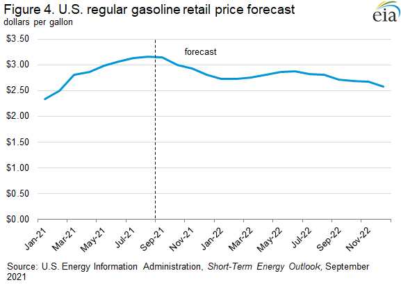 Figure 4. U.S. regular gasoline retail price forecast