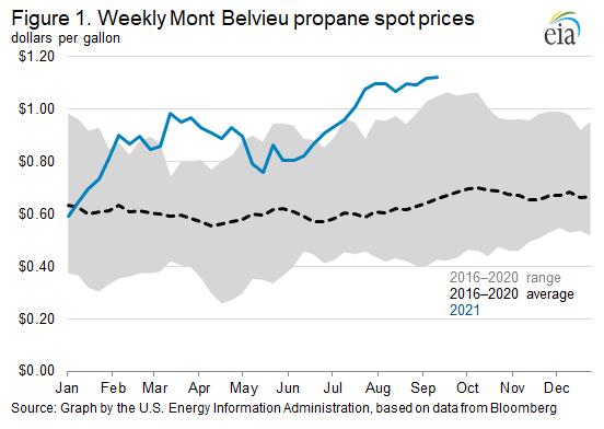 Figure 1. Weekly Mont Belvieu propane spot prices
