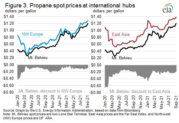 Figure 3. Propane spot prices at international hubs