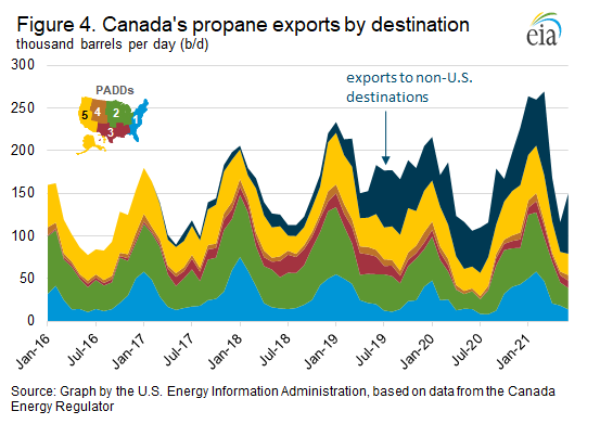 Figure 4. Canada's propane exports by destination
