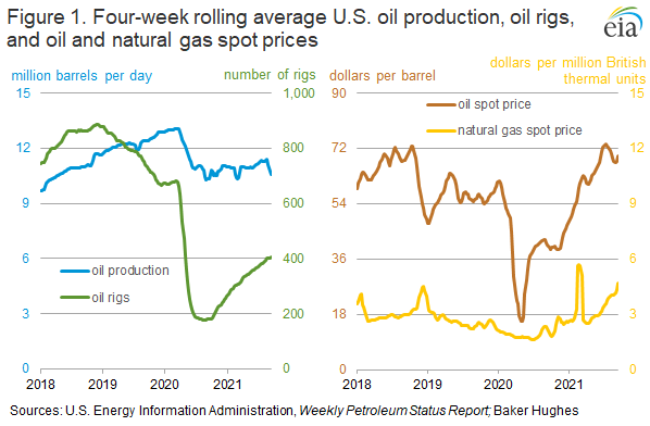 Figure 1. Four-week rolling average U.S. oil production, oil rigs, and oil and natural gas spot prices