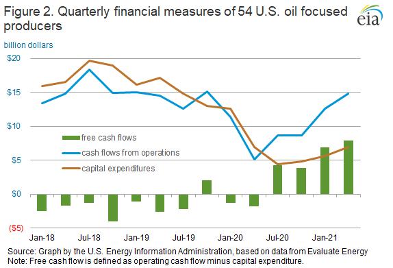 Figure 2. Quarterly financial measures of 54 U.S. oil focused producers