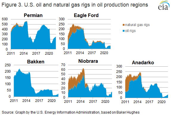 Figure 3. U.S. oil and natural gas rigs in oil production regions