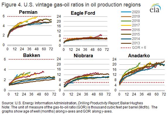 Figure 4. U.S. vintage gas-oil ratios in oil production regions