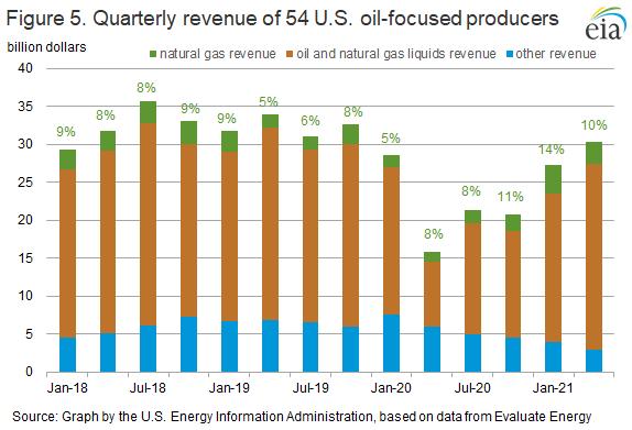 Figure 5. Quarterly revenue of 54 U.S. oil-focused producers