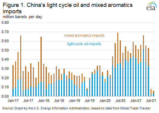 Figure 1. China's light cycle oil and mixed aromatics imports