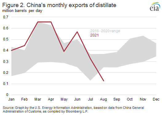 Figure 2. China's monthly exports of distillate