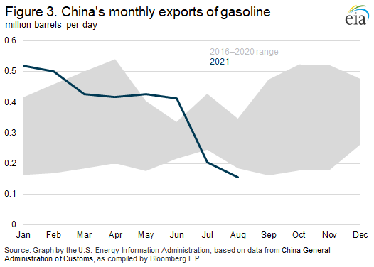 Figure 3. China's monthly exports of gasoline