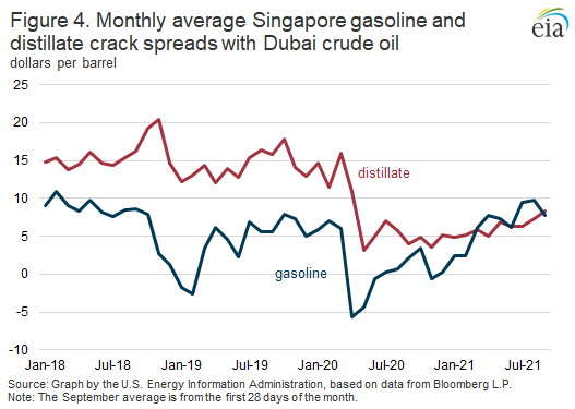 Figure 4. Monthly average Singapore gasoline and distillate crack spreads with Dubai crude oil
