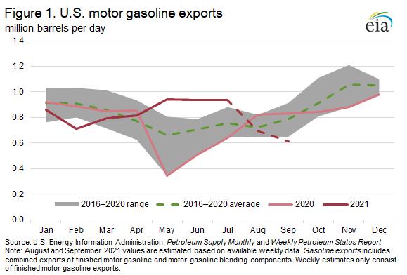 Figure 1. CU.S. motor gasoline exports