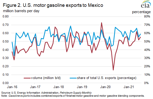 Figure 2. U.S. motor gasoline exports to Mexico