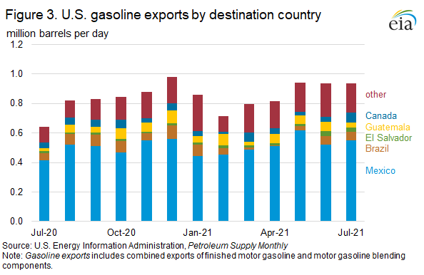 Figure 3. U.S. gasoline exports by destination country