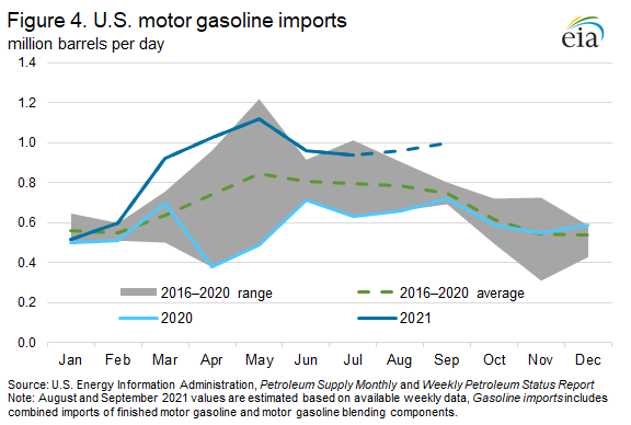 Figure 4. U.S. motor gasoline imports