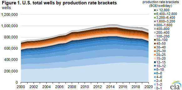 Figure 1. U.S. total wells by production rate brackets