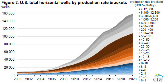 Figure 2. U.S. total horizontal wells by production rate brackets