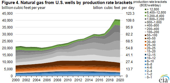 Figure 4. Natural gas from U.S. wells by production rate brackets