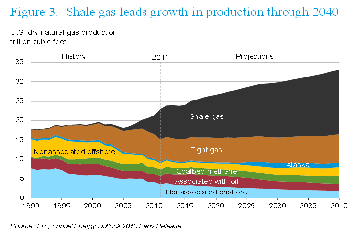 Us Natural Gas Consumption