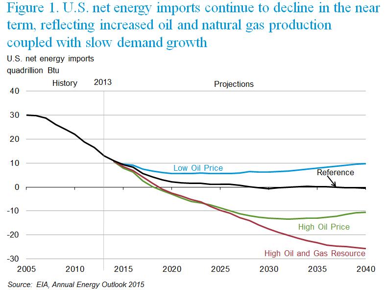 Us Natural Gas Exports To China