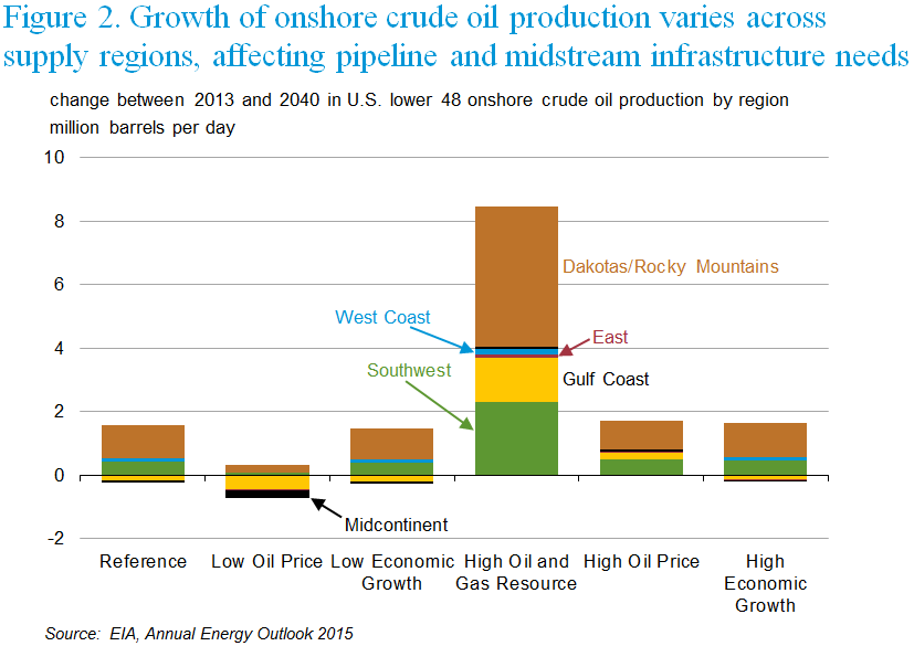 United States Natural Gas Production