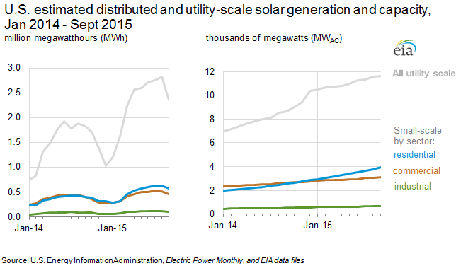 U.S. estimated distributed and utility-scale solar PV generation and capacity, Jan 2014 - Sept 2015