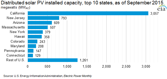 Distributed solar PV installed capacity, top 10 states, as of September 2015