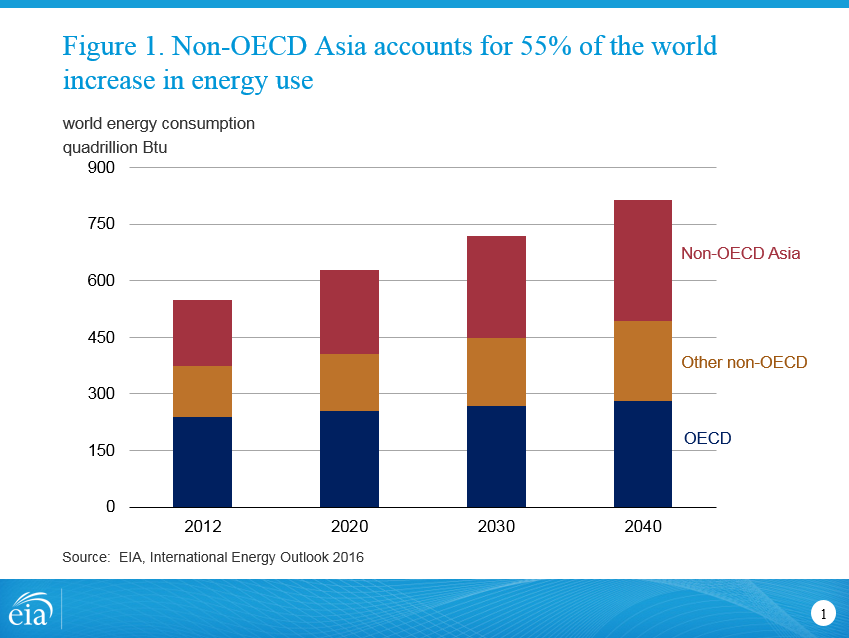 Figure 1. Non-OECD Asia accounts for 55% of the world increase in energy use