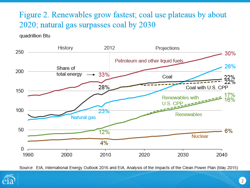 Figure 2. Renewables grow fastest; coal use plateaus by about 2020; natural gas surpasses coal by 2030