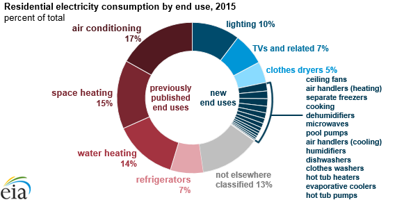 Chart: EIA's residential energy survey now includes estimates for more than 20 new end uses