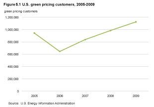 energy-efficient windows rise