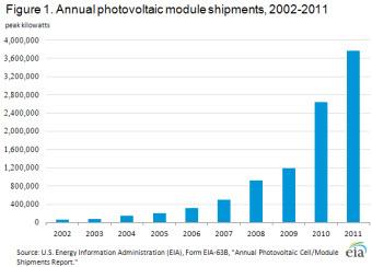 Figure 1. Annual Photovoltaic Module Shipments, 2002-2011.