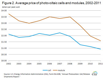 Figure 2. Average Price of Photovoltaic Cells and Modules, 2002-2011.