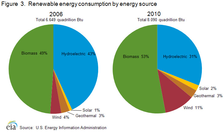 Trends in Renewable Energy Consumption and Electricity - Energy ...