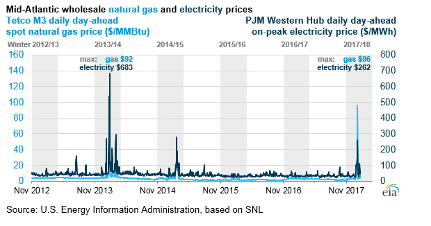 Natural Gas Cold Winter   Prices Rise To