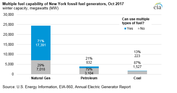 U S  Energy Information Administration (EIA)
