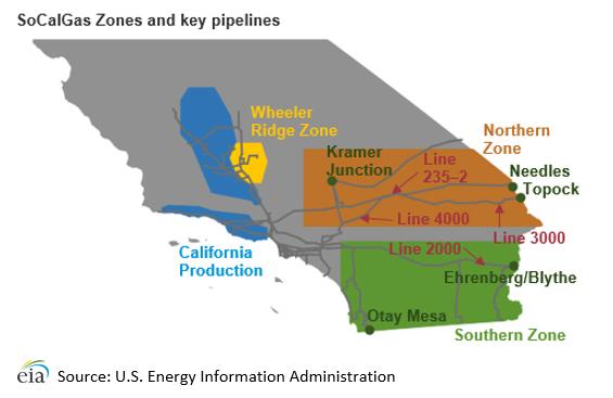 Natural Gas Key