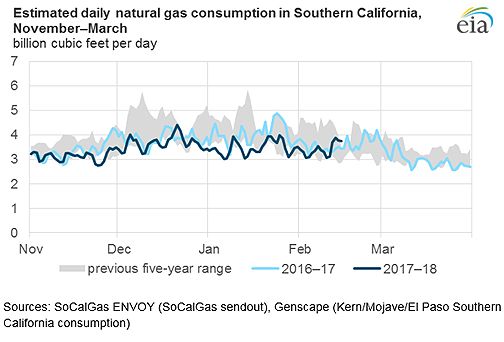Southern California Daily Energy Report