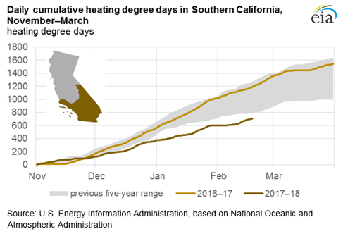 Daily Ulative Heating Degree Days In Southern California