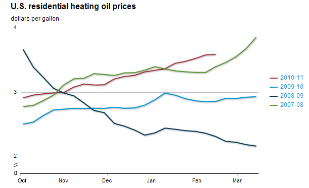 graph of U.S. residential heating oil prices, dollars per gallon, as described in the article text