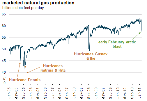 graph of marketed natural gas production, billion cubic feet per day, as described in the article text