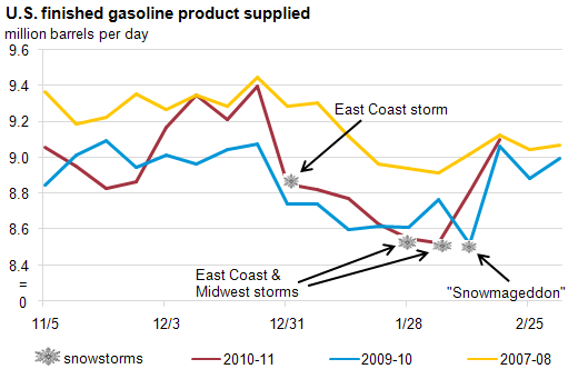 graph of U.S. finished gasoline product supplied, million barrels per day, as described in the article text
