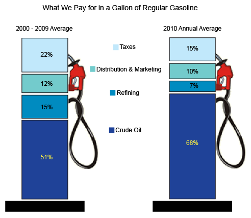 What we pay for in a gallon of regular gasoline - Today in Energy ...