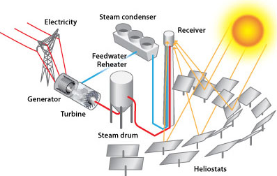 Concentrating solar power technologies offer utility-scale ...