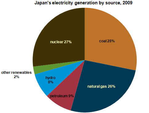 Circle K Gas Prices >> Japan depends significantly on nuclear power to meet its electricity needs - Today in Energy - U ...