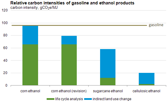 Carbon intensity of US petroleum gasoline and corn ethanol