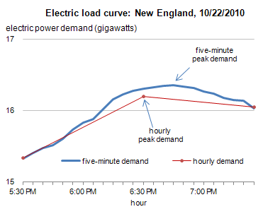 Demand for electricity changes through the day - Today in