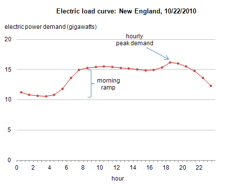 New England Electricity Costs