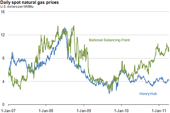 U K U S Spot Natural Gas Prices Diverging Today In