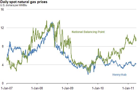 UK Heren NBP Index Natural Gas Prices Chart