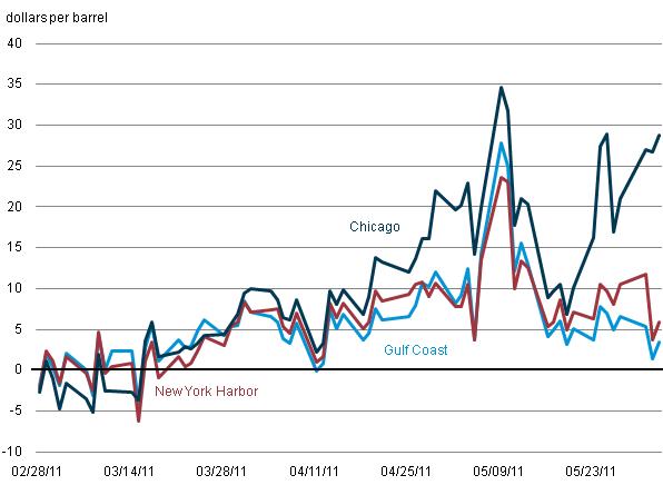 Is the seasonal gasoline price peak behind us today in energy