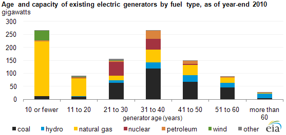 graph of Age and capacity of existing electric generators by fuel type, as of year-end 2010, as described in the article text